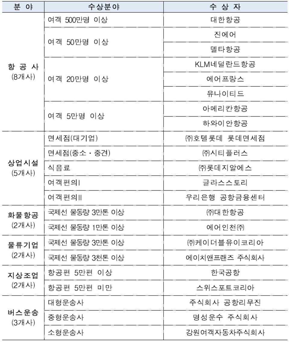 제4회 인천에어포트 어워즈 분야별 우수기업 선정 결과. (자료=인천공항공사)